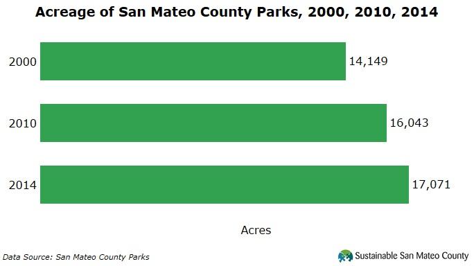 Acerage of Parks 2014