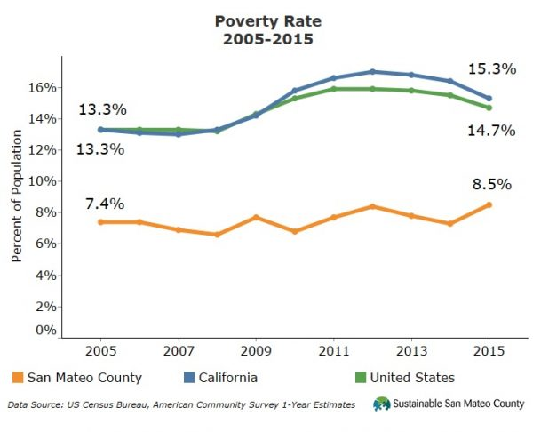 Poverty Rate 2005-2015
