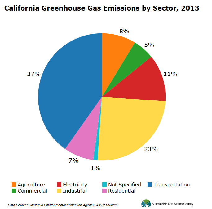 California Greenhouse Gas Emissions, 2013