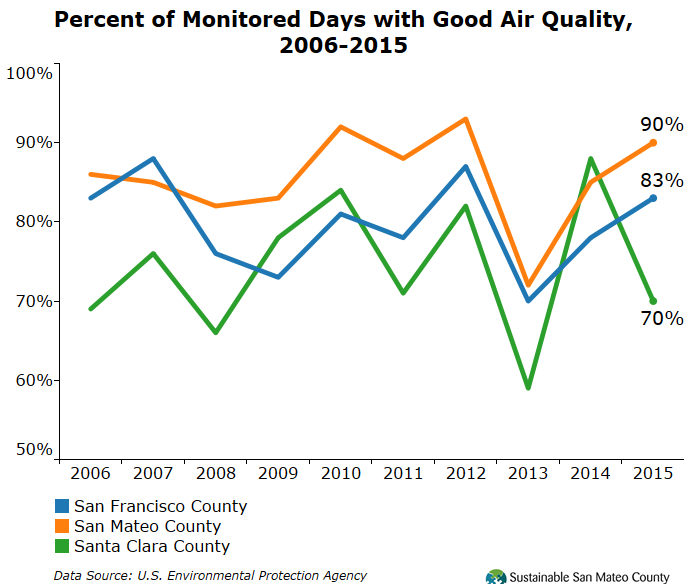 Percent of Monitored Days with Good Air Quality, 2006-2015