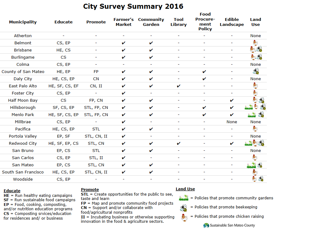 City Survey Summary 2016