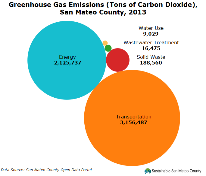 Greenhouse Gas Emissions, San Mateo County, 2013