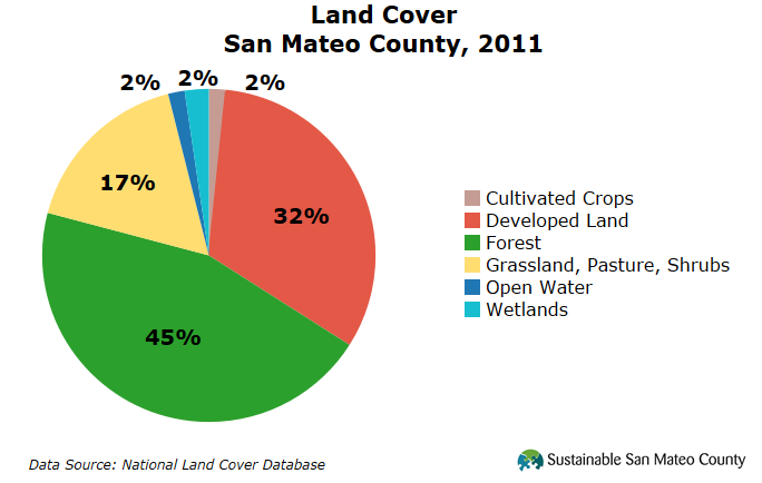 Land Cover, San Mateo County, 2011