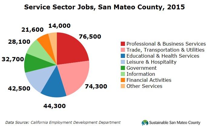 Service Sector Jobs, San Mateo County, 2015