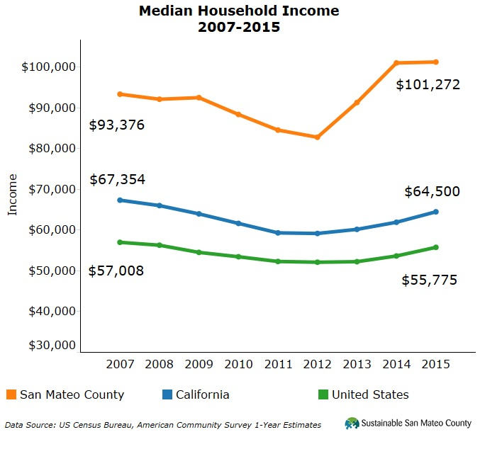 Median Household Income 2007-2015