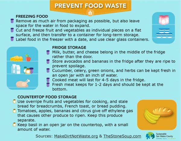 SSMC_FoodWasteGraphic_Web