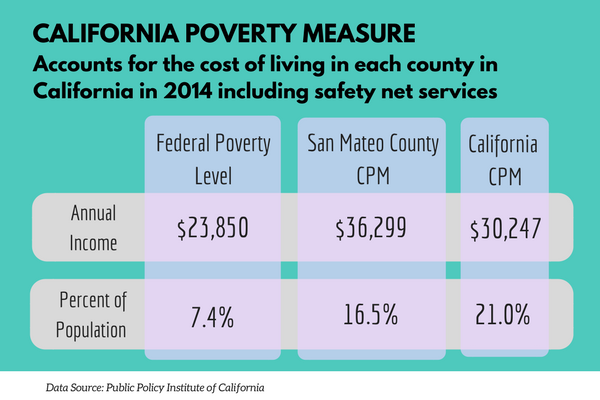 CALIFORNIA POVERTY MEASURE