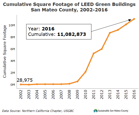 Leed Certified Green Building 2017 : Cumulative square footage of leed green buildings