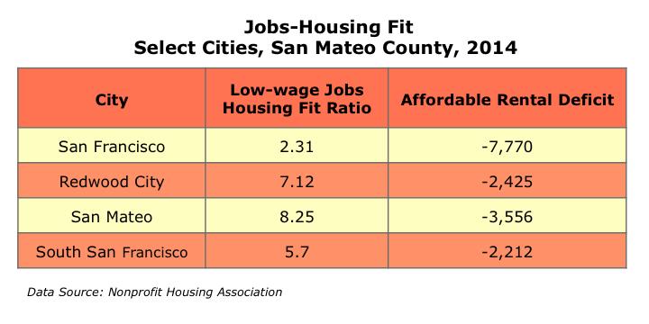 Jobs Housing