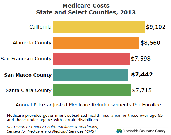 Medicare Costs State and Select Counties, 2013