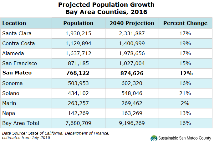projected population growth Projecting population growth is as much an art as a science — and often an inexact art at that but it still offers an interesting, useful and provocative view of the future that's why .