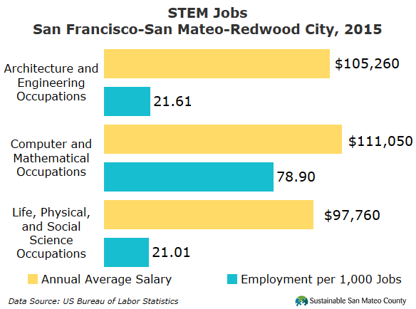 STEM Jobs San FranciscoSan MateoRedwood City 2015