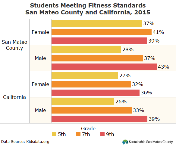 Students Meeting Fitness Standards 2015