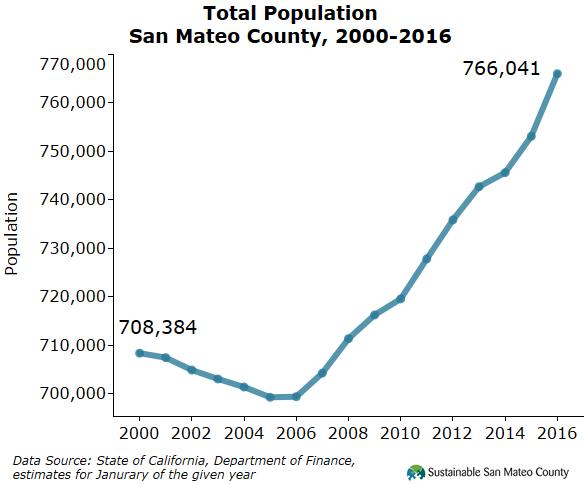 Total Population 2000-2016