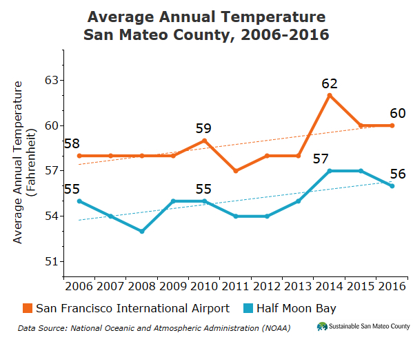 Average Annual Temperature San Mateo County, 2006-2016