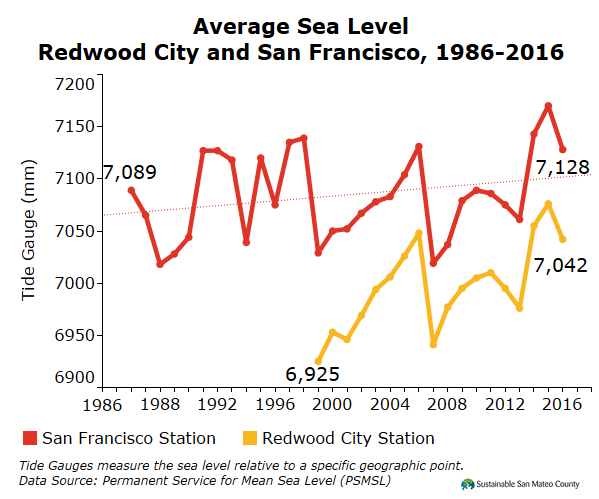 Average Sea Level Redwood City and San Francisco, 1986-2016
