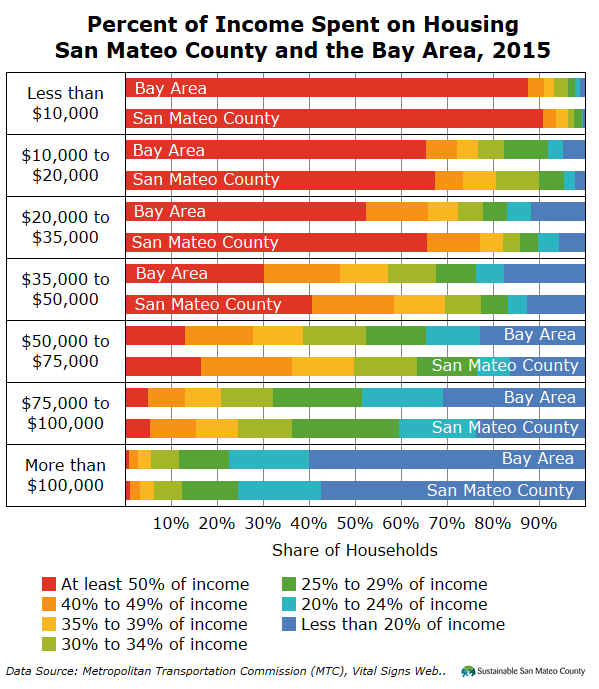 Housing Affordability 2015