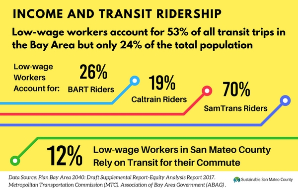 Income and Transit