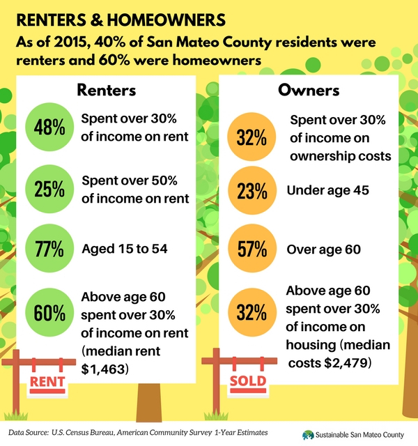 Renters and home owners