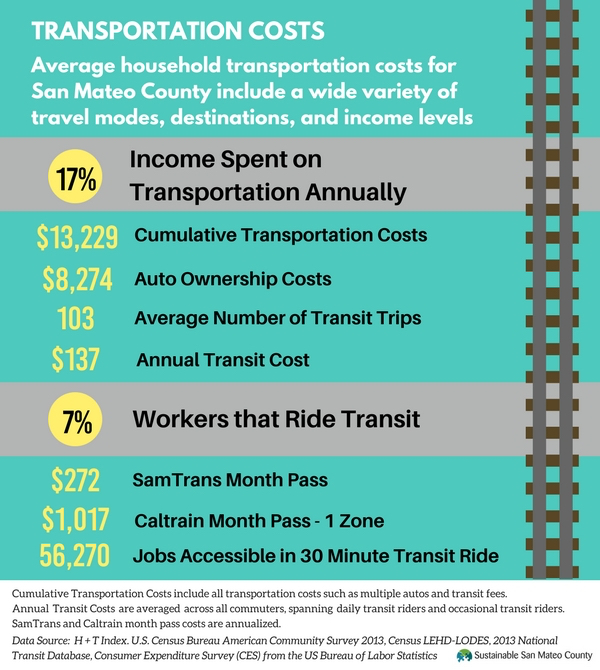 Transportation Costs V2