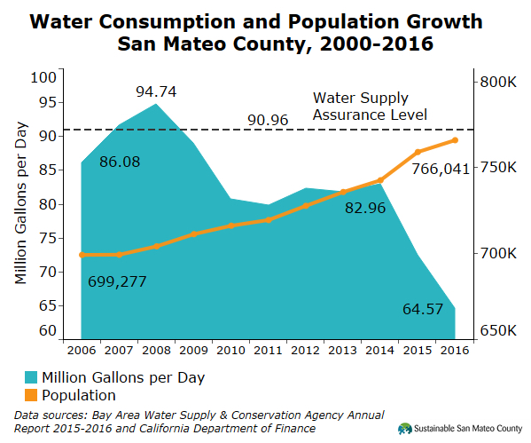 Water Consumption and Population Growth San Mateo County, 2000-2016