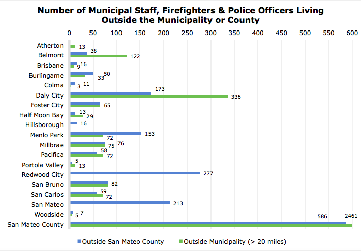 City Survey Chart