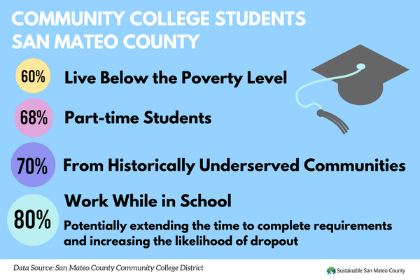 Community Colleges San Mateo County