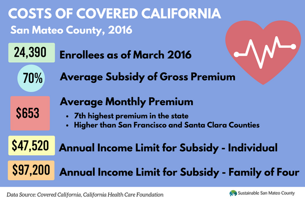 Cost of Covered CA