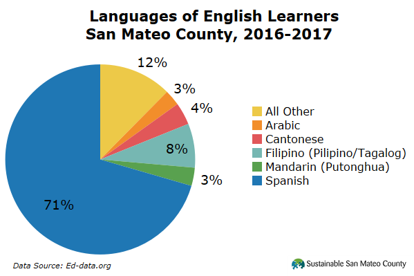 Languages of English Learners San Mateo County, 2016-2017