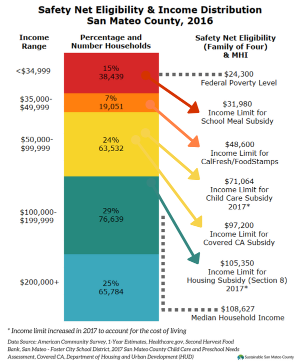 Safety Net & Income