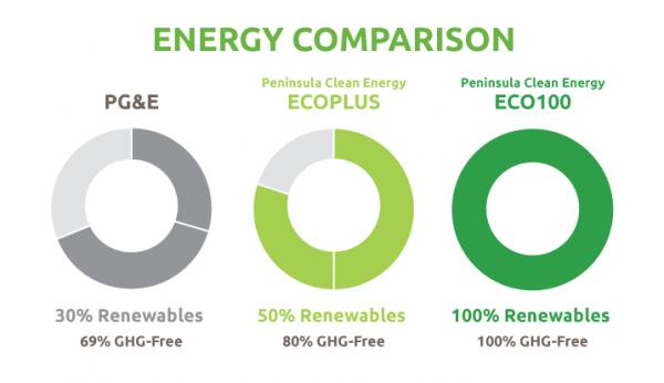 PCE Energy Graphic